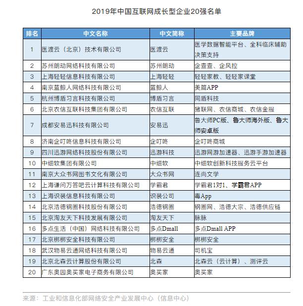 2019年中国互联网成长型企业20强名单