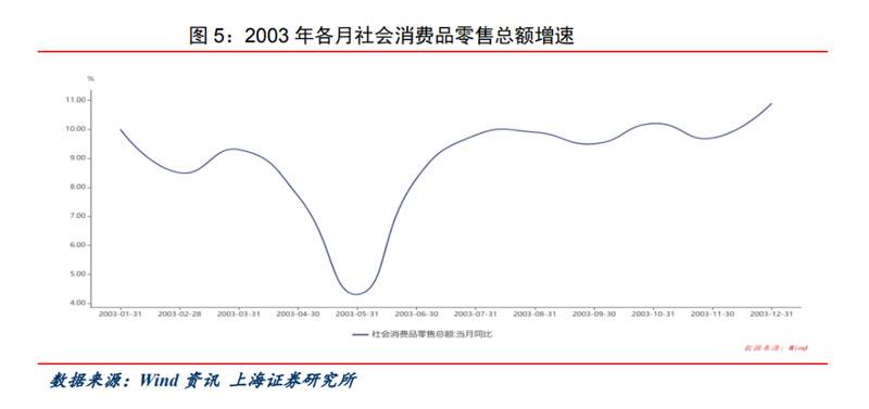 2003年度消费品零售总额的增速图