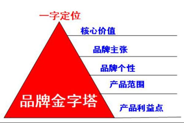 零成本营销金字塔模式